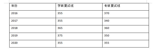 中大新传历年分数线_广东世纪文都